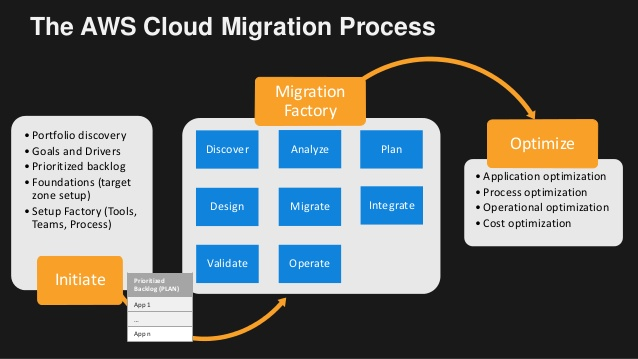 Tips for migrating services on Amazon AWS